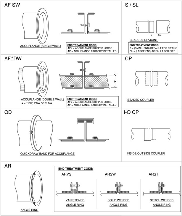 Types of duct fittings pictures to pin on pinterest